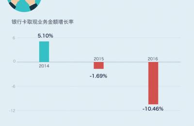 大家都用手机支付了,去年银行取现金的业务下滑了 10%